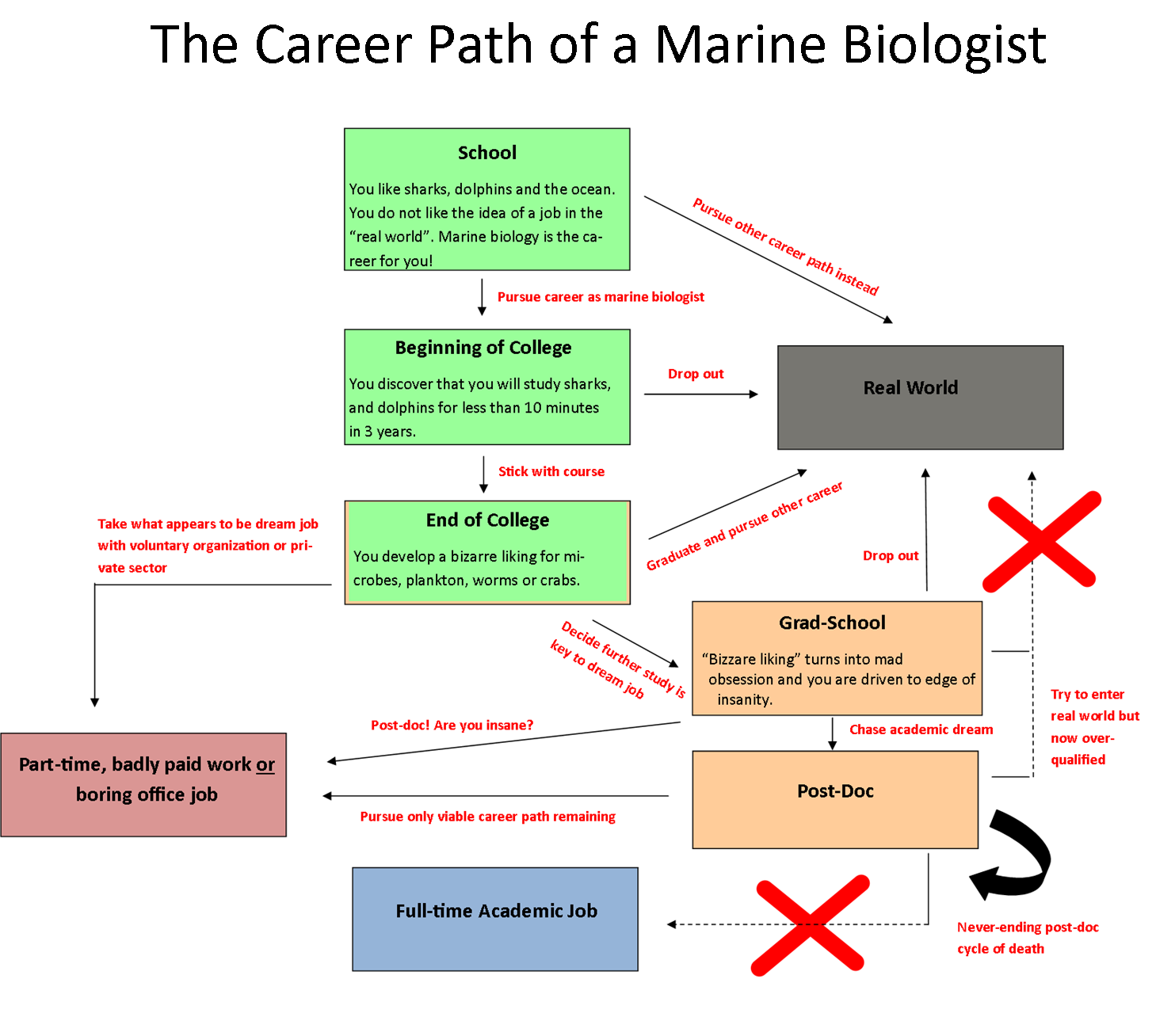 Marine biologist salary becoming a marine biologist for Fishing guide salary